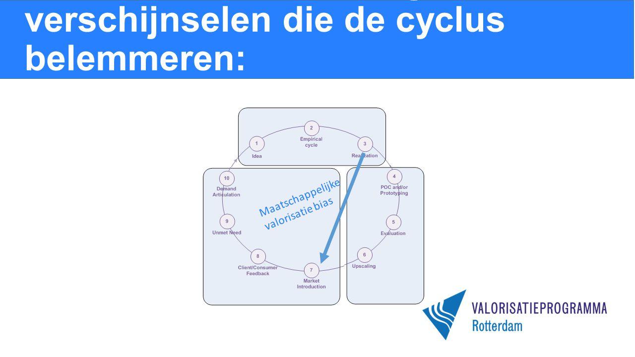Binnen kennisinstellingen twee verschijnselen die de cyclus belemmeren: