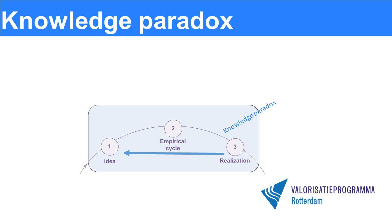 Knowledge paradox Knowledge paradox