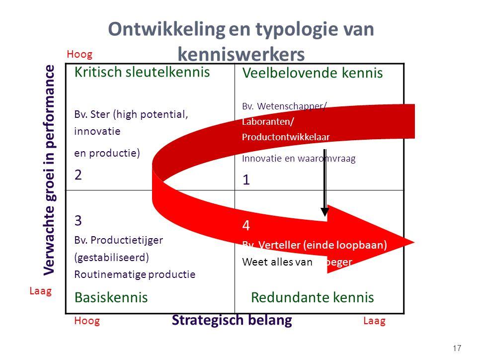 Ontwikkeling en typologie van kenniswerkers