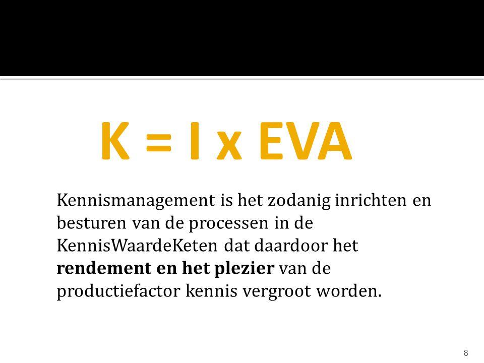 K = I x EVA Kennismanagement is het zodanig inrichten en besturen van de processen in de.