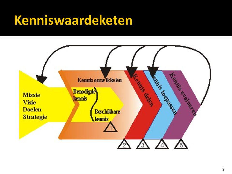 Kenniswaardeketen Twee invalshoeken: procesbenadering en aansluiting op MVDS.