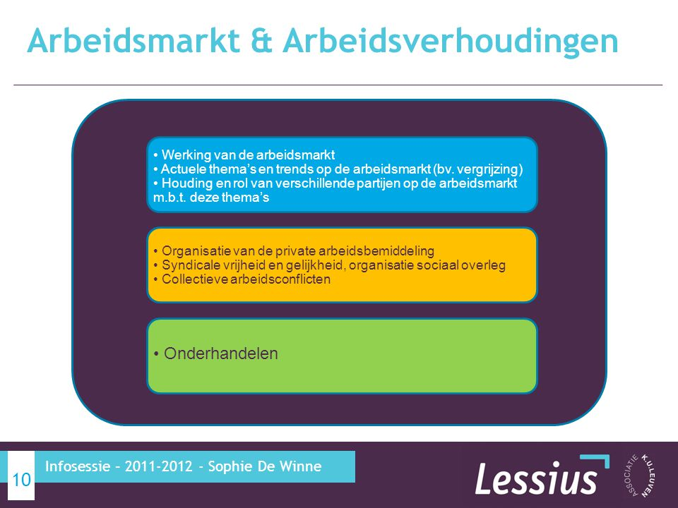 Arbeidsmarkt & Arbeidsverhoudingen