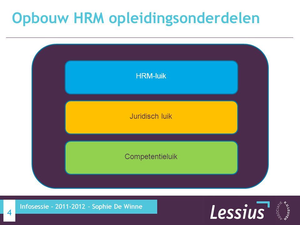 Opbouw HRM opleidingsonderdelen