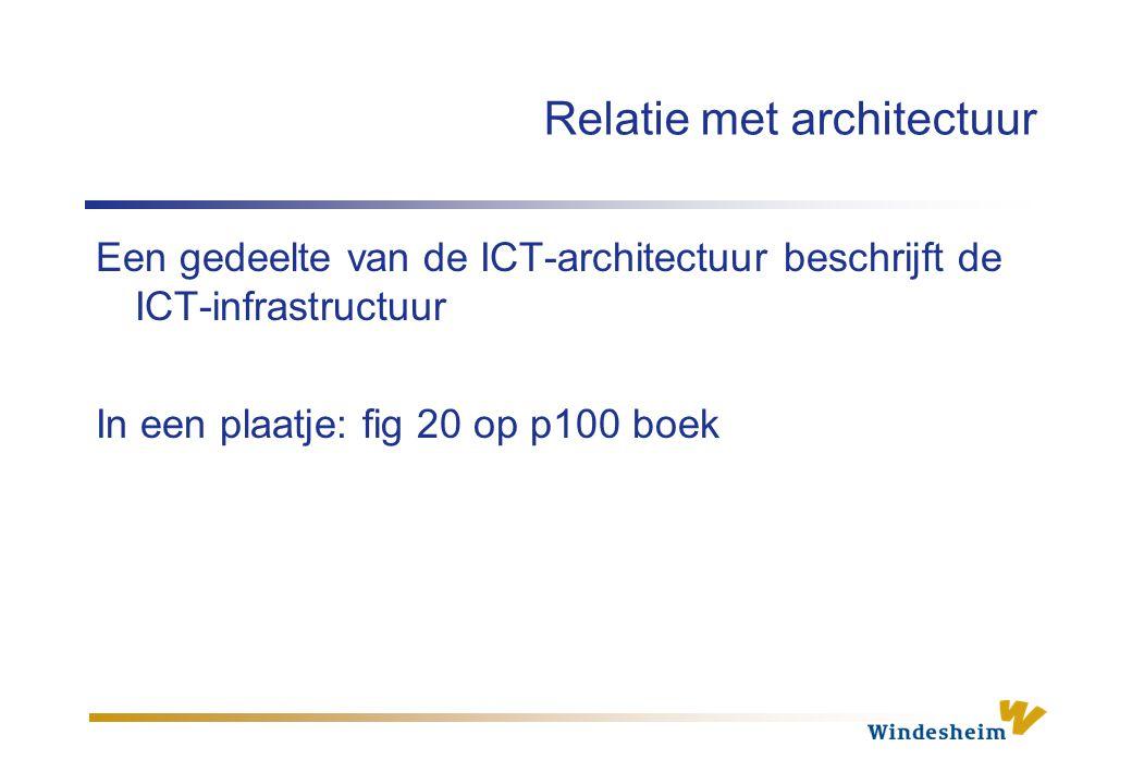 Relatie met architectuur