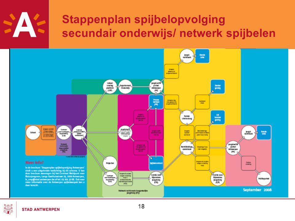 Stappenplan spijbelopvolging secundair onderwijs/ netwerk spijbelen