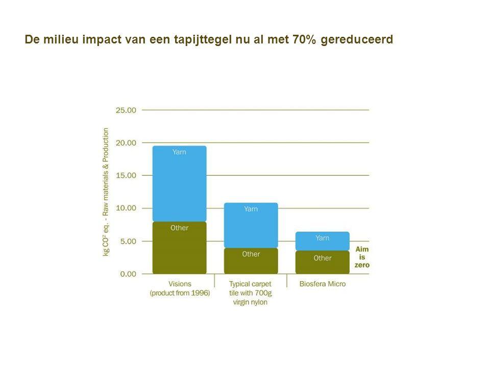 De milieu impact van een tapijttegel nu al met 70% gereduceerd