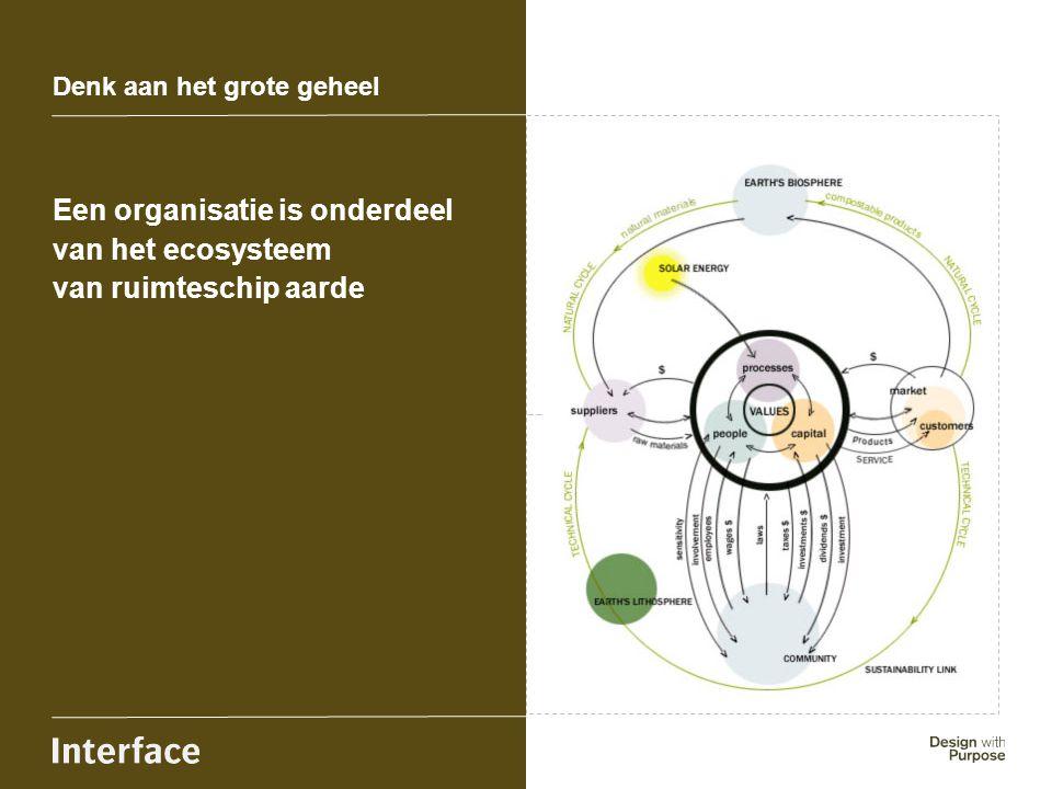 Een organisatie is onderdeel van het ecosysteem van ruimteschip aarde