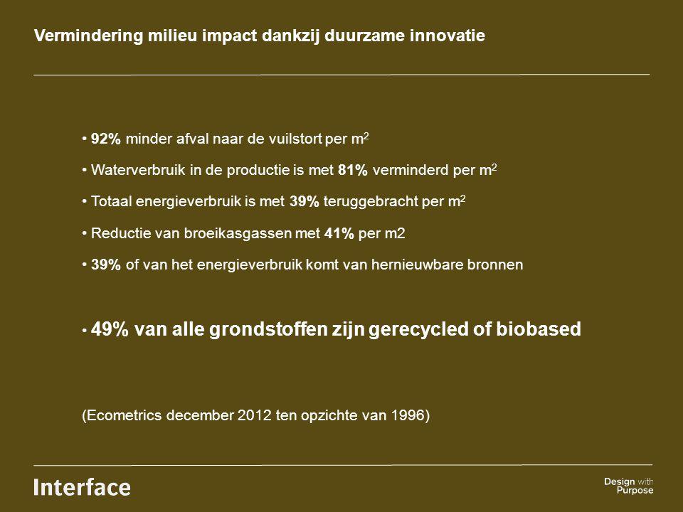 Vermindering milieu impact dankzij duurzame innovatie