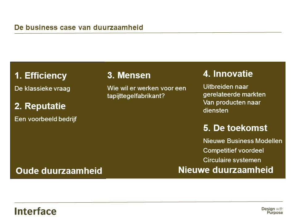 De business case van duurzaamheid