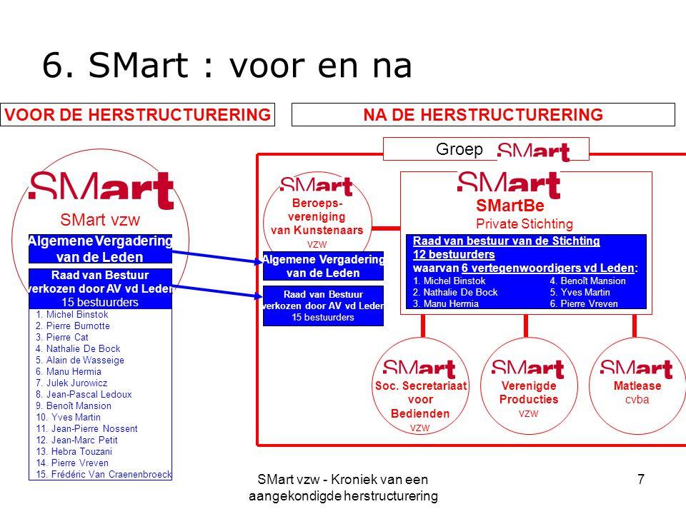 6. SMart : voor en na VOOR DE HERSTRUCTURERING NA DE HERSTRUCTURERING
