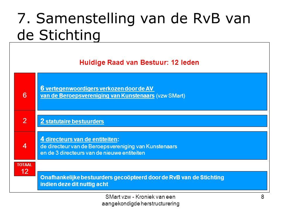 7. Samenstelling van de RvB van de Stichting