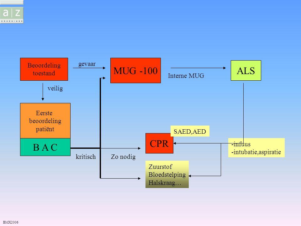 MUG -100 ALS CPR B A C Beoordeling toestand gevaar Interne MUG veilig