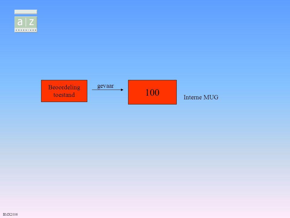 Beoordeling toestand gevaar 100 Interne MUG BMX2006
