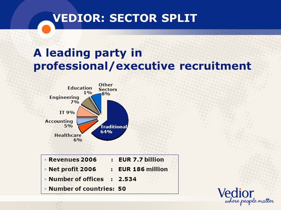 A leading party in professional/executive recruitment
