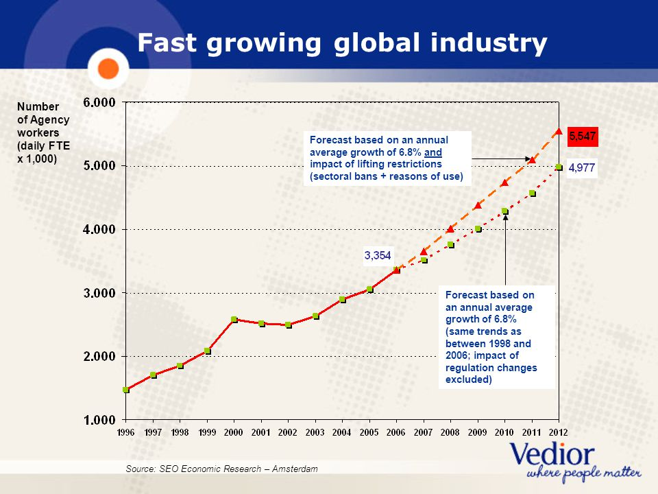Fast growing global industry