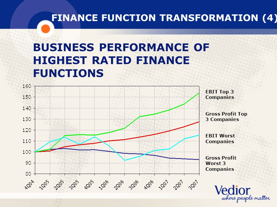 FINANCE FUNCTION TRANSFORMATION (4)