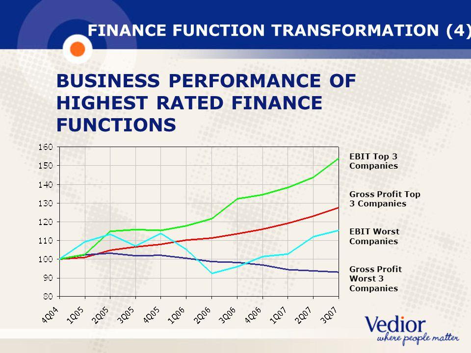 FINANCE FUNCTION TRANSFORMATION (4)