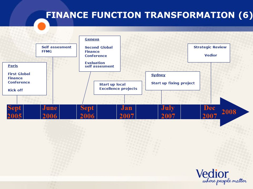 FINANCE FUNCTION TRANSFORMATION (6)