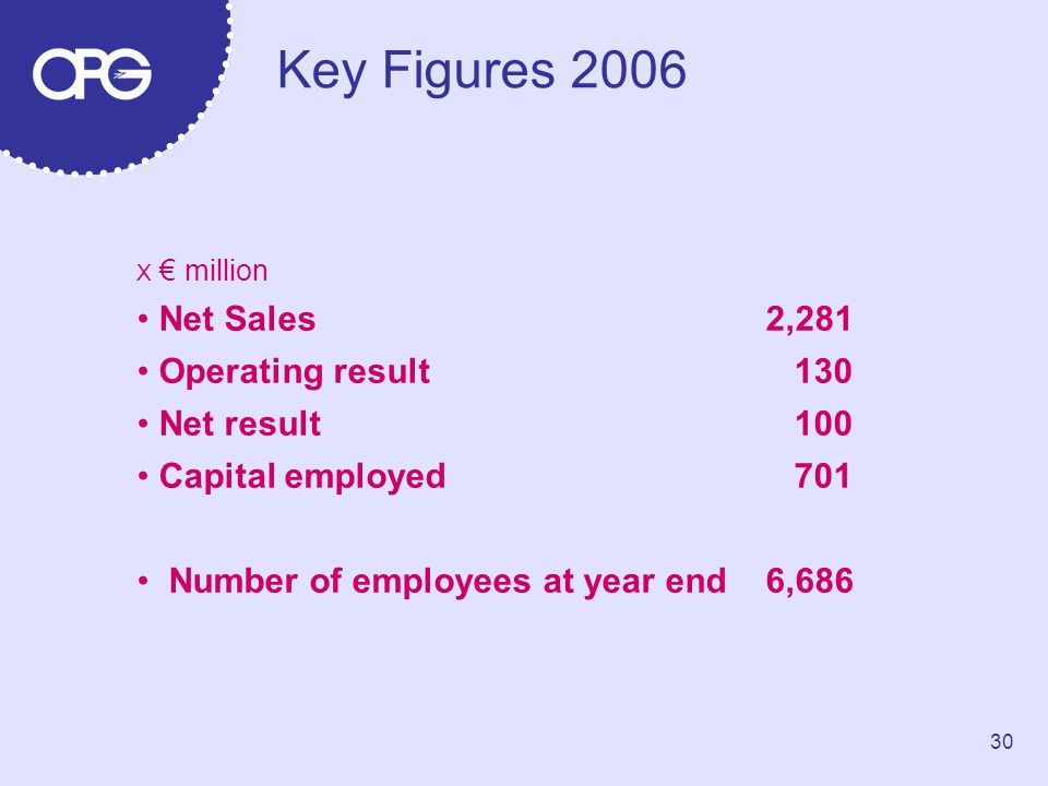 Key Figures 2006 Net Sales 2,281 Operating result 130 Net result 100