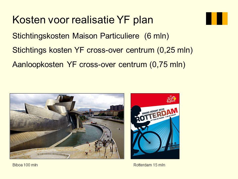 Kosten voor realisatie YF plan