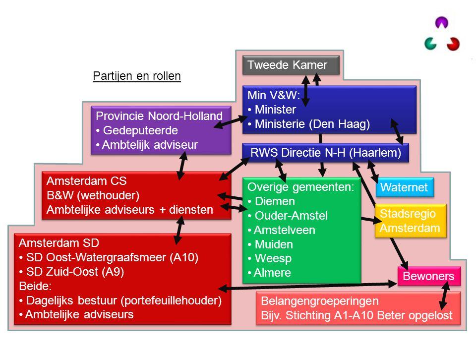 Tweede Kamer Partijen en rollen. Min V&W: Minister. Ministerie (Den Haag) Provincie Noord-Holland.