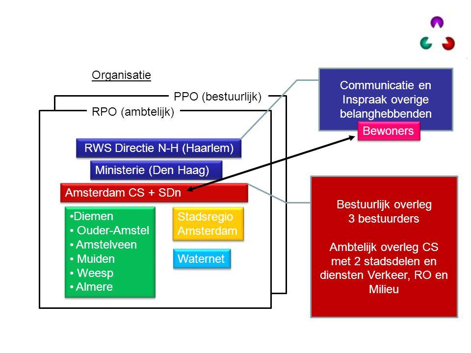 Communicatie en Inspraak overige belanghebbenden PPO (bestuurlijk)