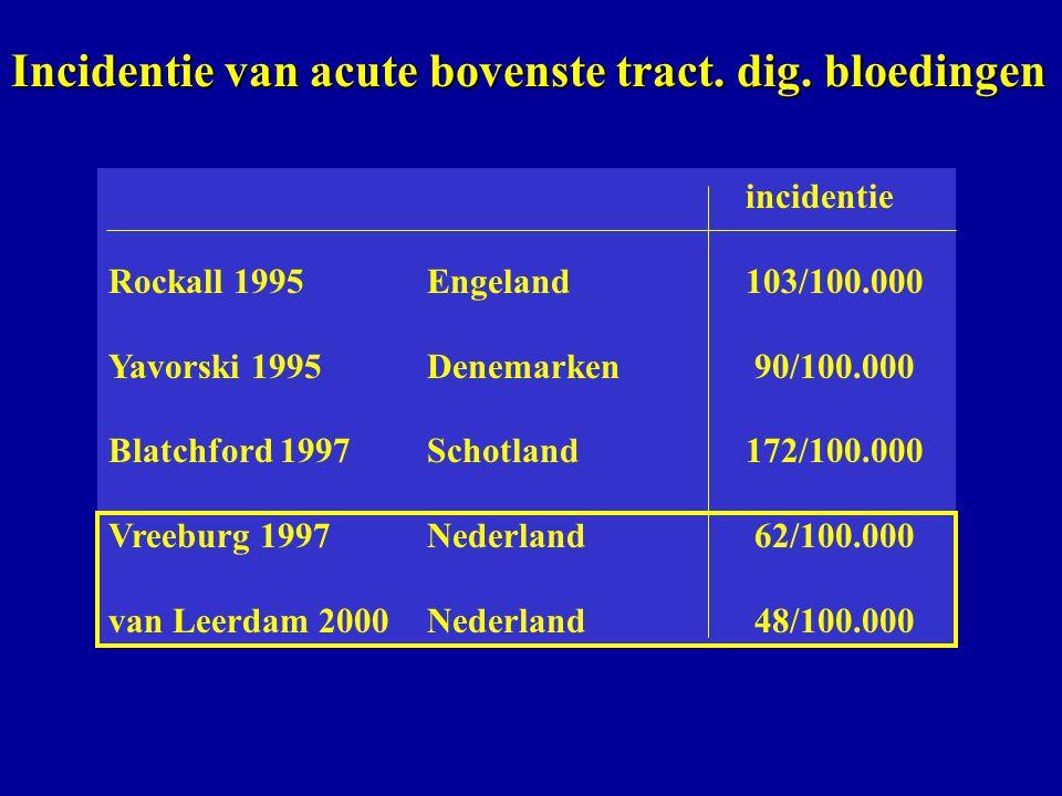 Incidentie van acute bovenste tract. dig. bloedingen