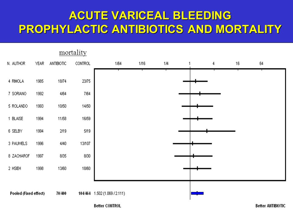 ACUTE VARICEAL BLEEDING PROPHYLACTIC ANTIBIOTICS AND MORTALITY