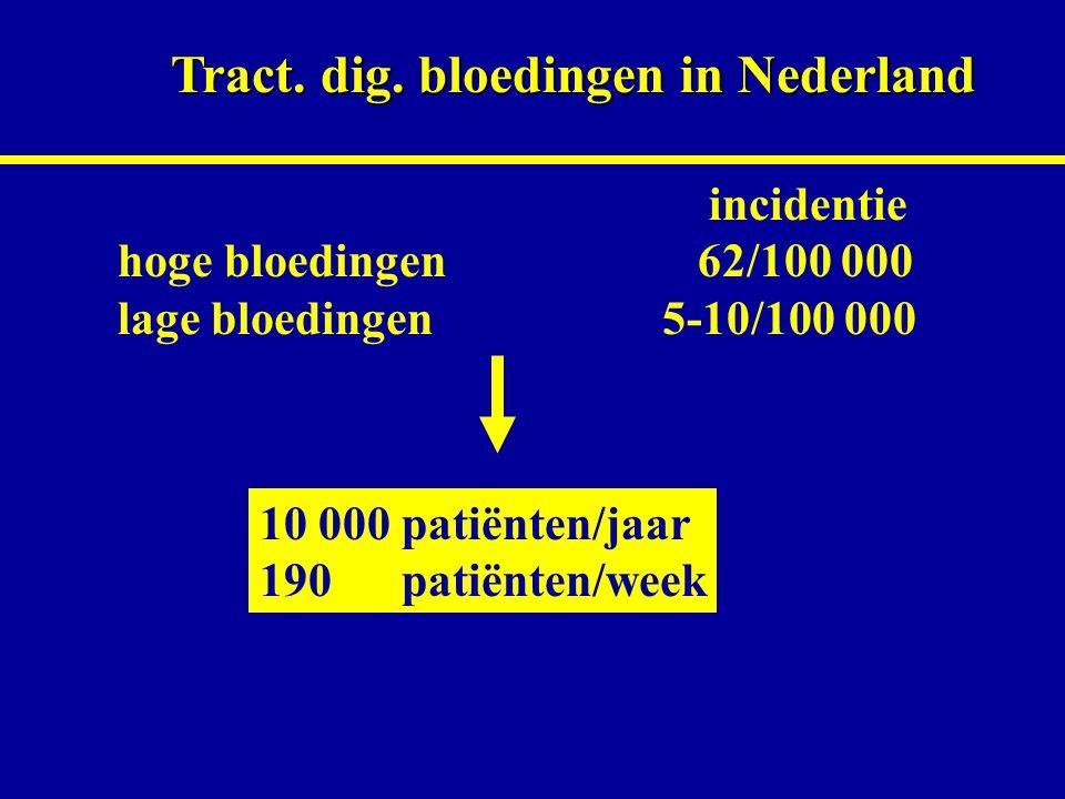 Tract. dig. bloedingen in Nederland