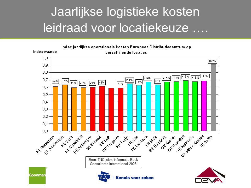 Jaarlijkse logistieke kosten leidraad voor locatiekeuze ….