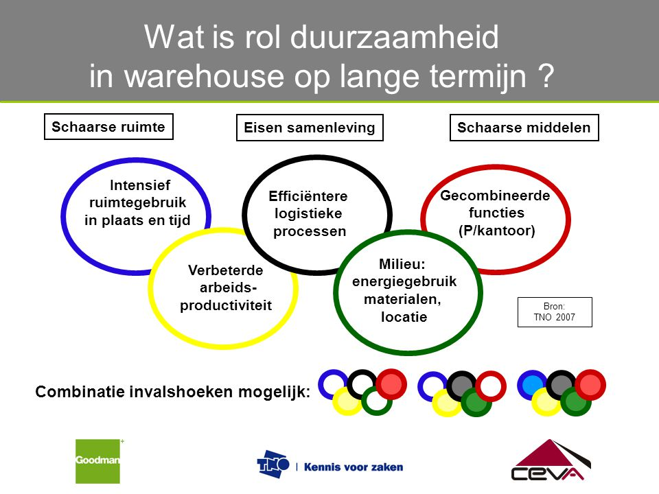 Wat is rol duurzaamheid in warehouse op lange termijn