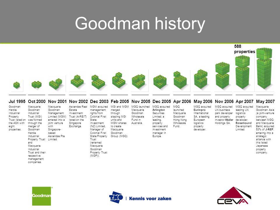 Goodman history 588 properties Jul 1995 Oct 2000 Nov 2001 Nov 2002