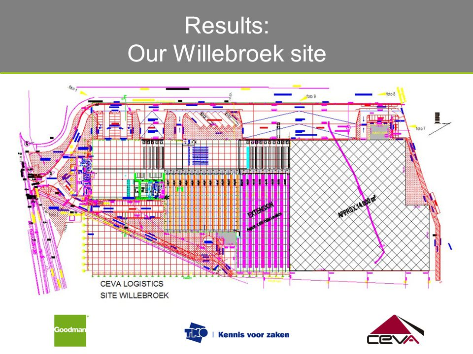 Results: Our Willebroek site