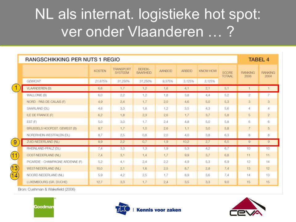 NL als internat. logistieke hot spot: ver onder Vlaanderen …