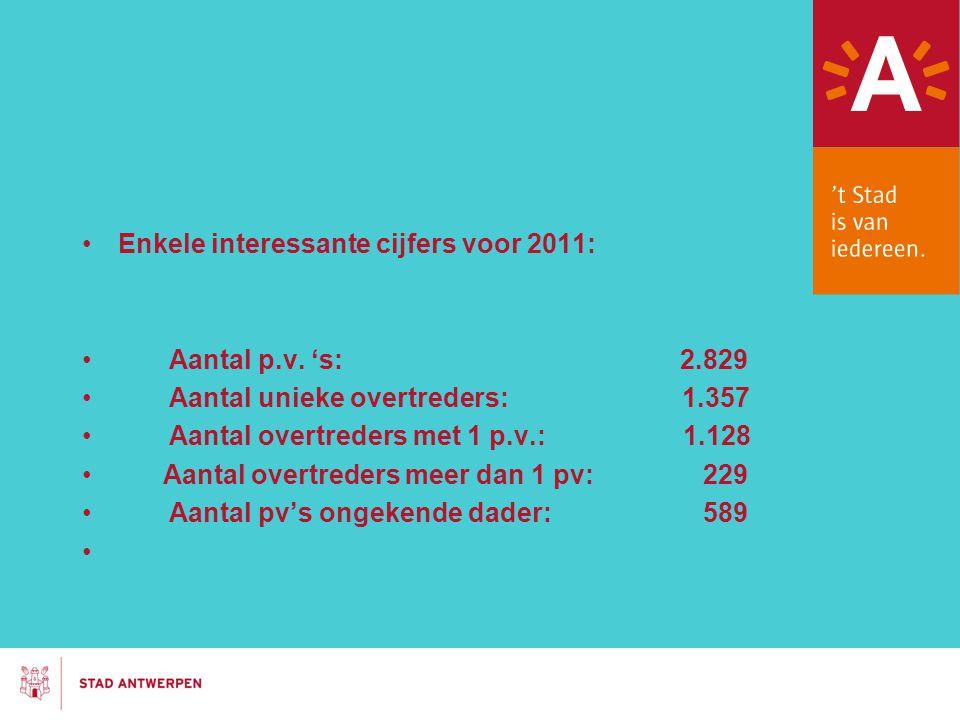 Enkele interessante cijfers voor 2011: