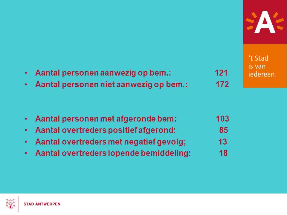 Aantal personen aanwezig op bem.: 121