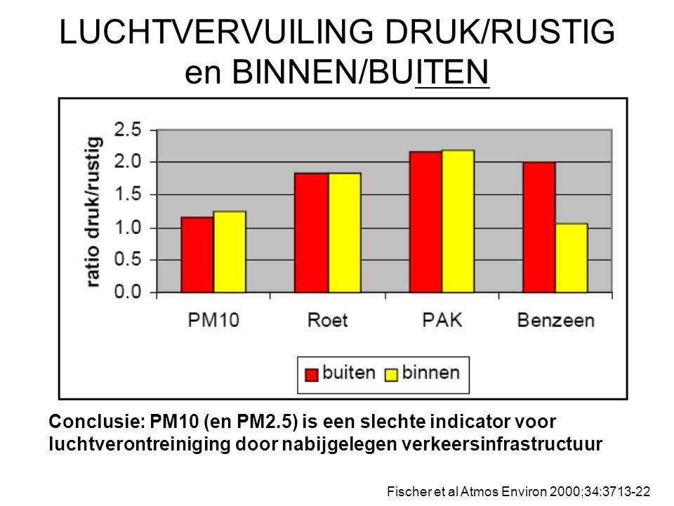 LUCHTVERVUILING DRUK/RUSTIG en BINNEN/BUITEN