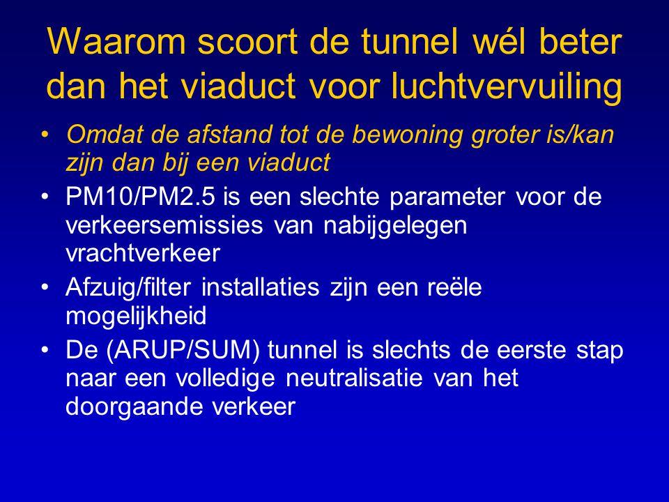 Waarom scoort de tunnel wél beter dan het viaduct voor luchtvervuiling