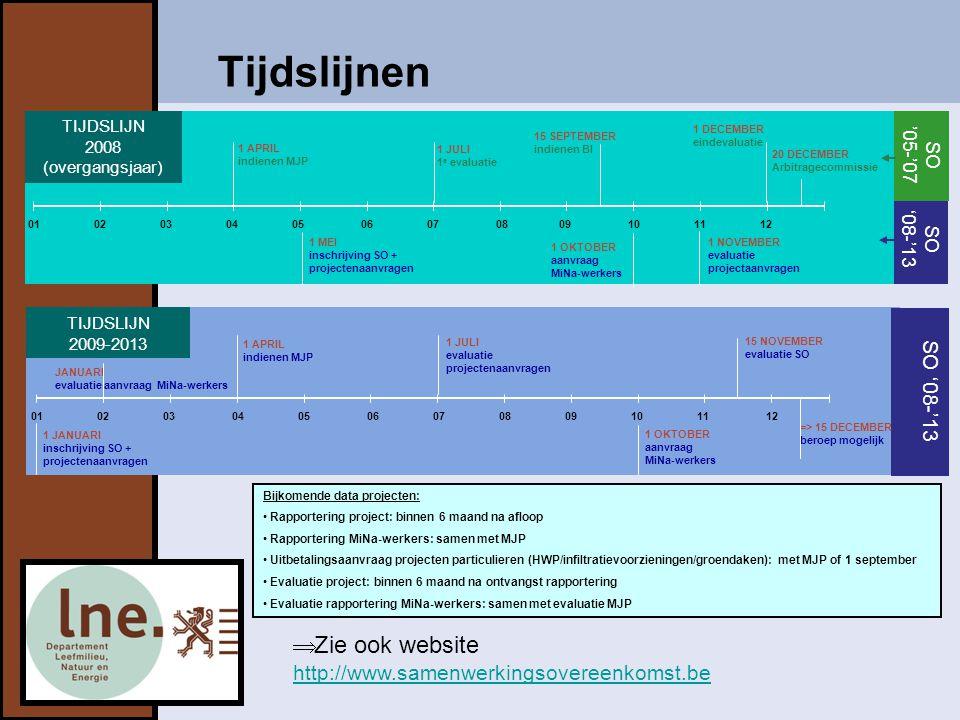 TIJDSLIJN 2008 (overgangsjaar)