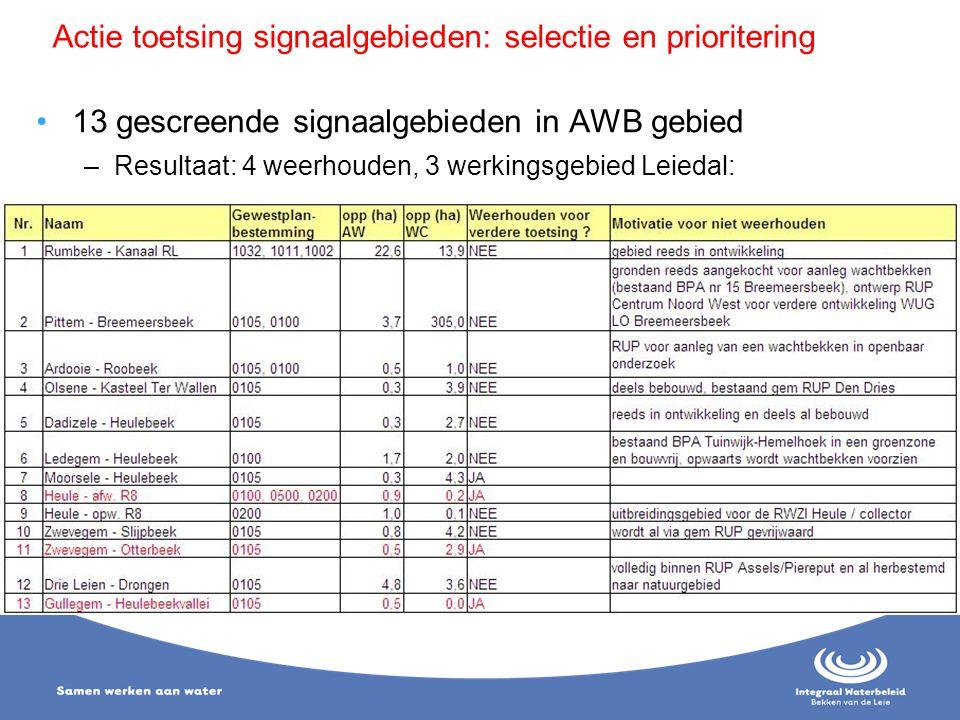 Actie toetsing signaalgebieden: selectie en prioritering