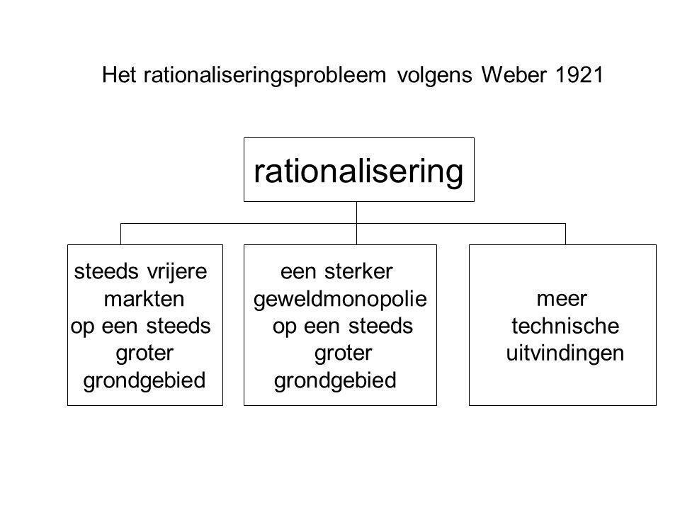Het rationaliseringsprobleem volgens Weber 1921