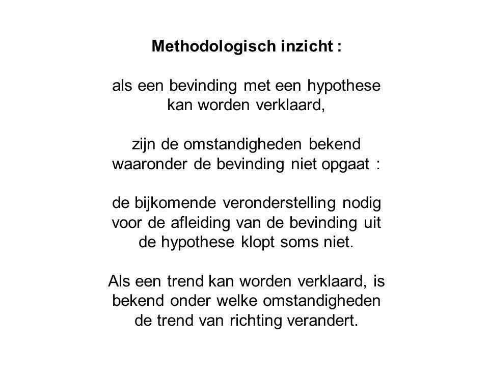 Methodologisch inzicht :