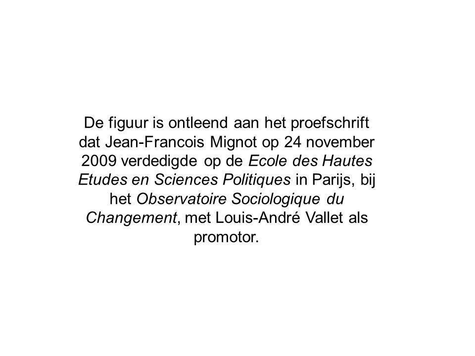 De figuur is ontleend aan het proefschrift dat Jean-Francois Mignot op 24 november 2009 verdedigde op de Ecole des Hautes Etudes en Sciences Politiques in Parijs, bij het Observatoire Sociologique du Changement, met Louis-André Vallet als promotor.