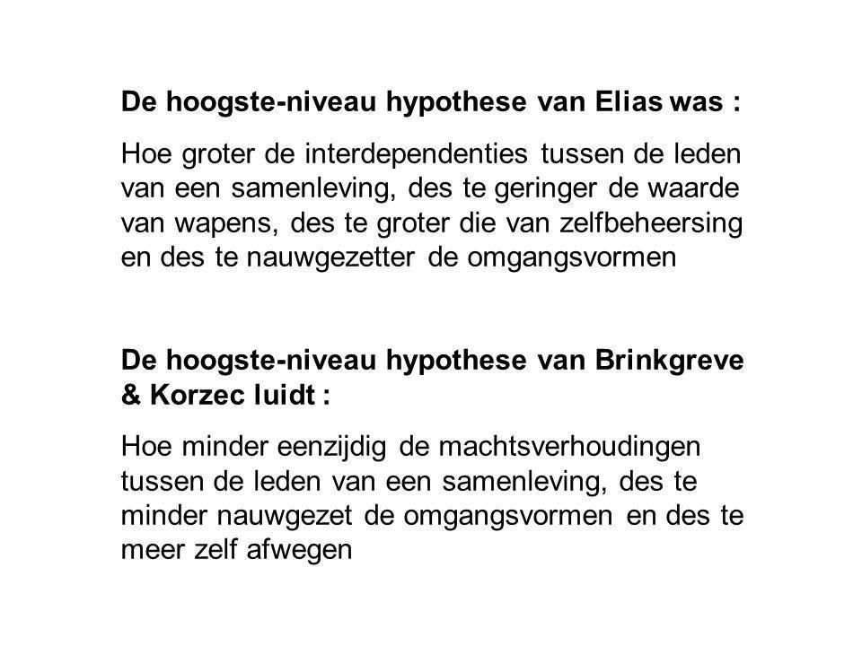De hoogste-niveau hypothese van Elias was :