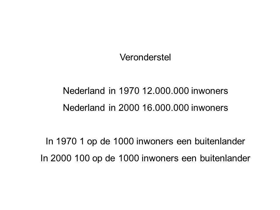 In 1970 1 op de 1000 inwoners een buitenlander