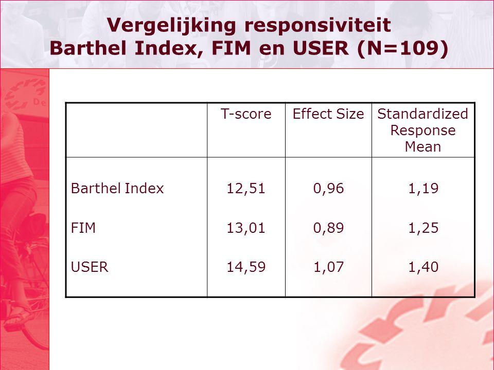 Vergelijking responsiviteit Barthel Index, FIM en USER (N=109)