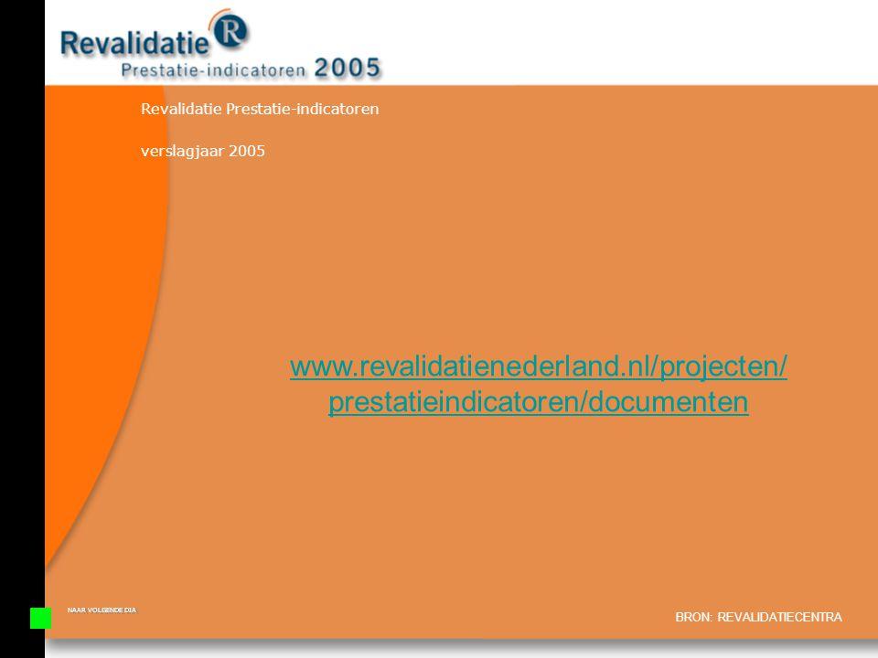 Revalidatie Prestatie-indicatoren
