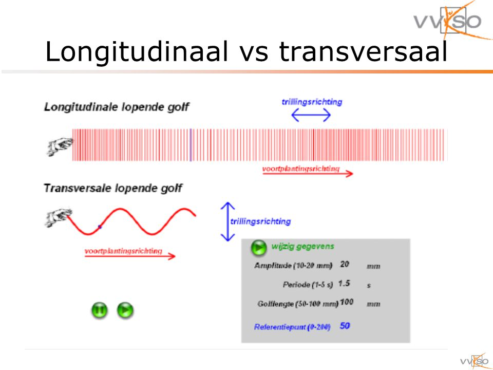 Longitudinaal vs transversaal
