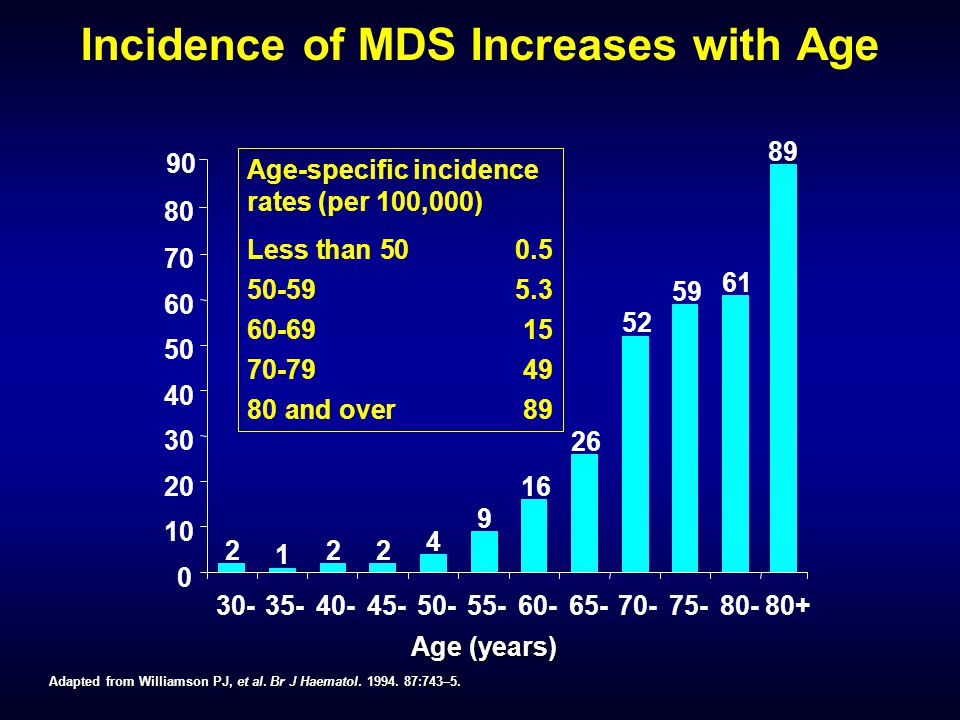 Incidence of MDS Increases with Age