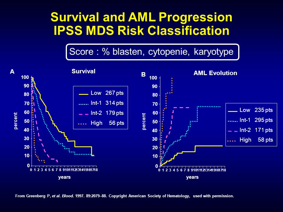 Survival and AML Progression IPSS MDS Risk Classification